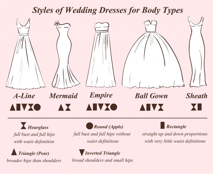 ウエディングドレスの形